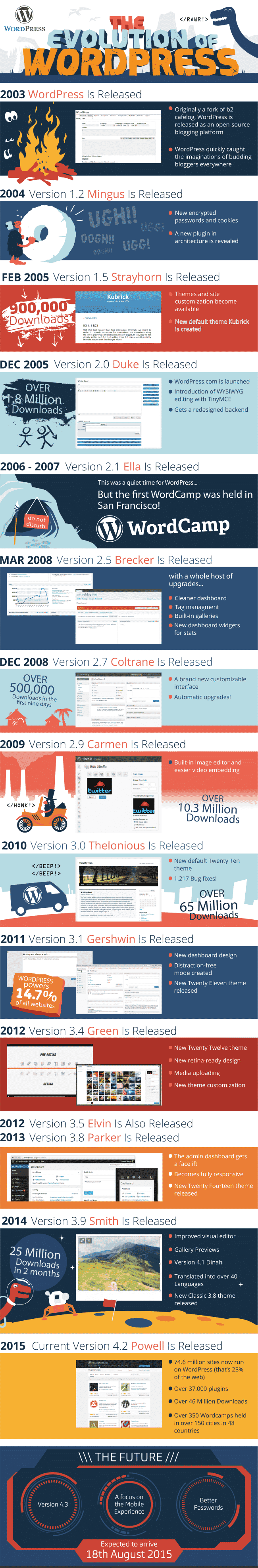wordpress-evolution