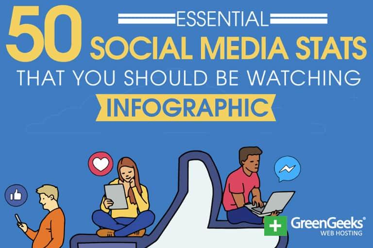 50 Social Media Stats