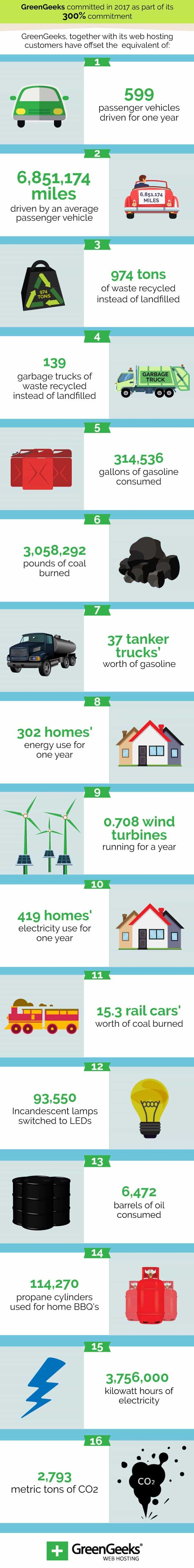 GreenGeeks Renewable Energy Offsets Infographic