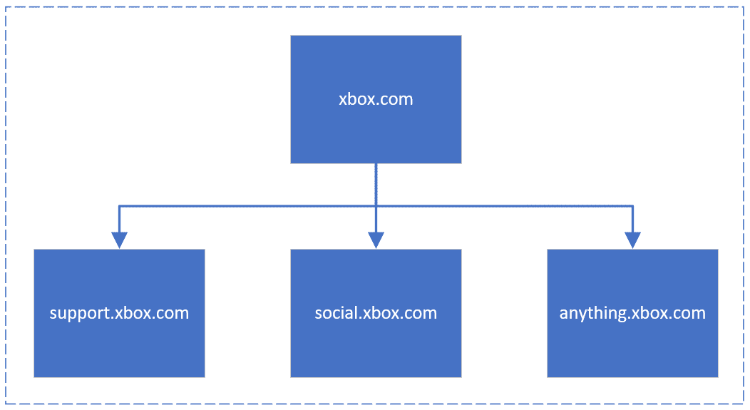 subdomains part of main site, source: Bing Blogs
