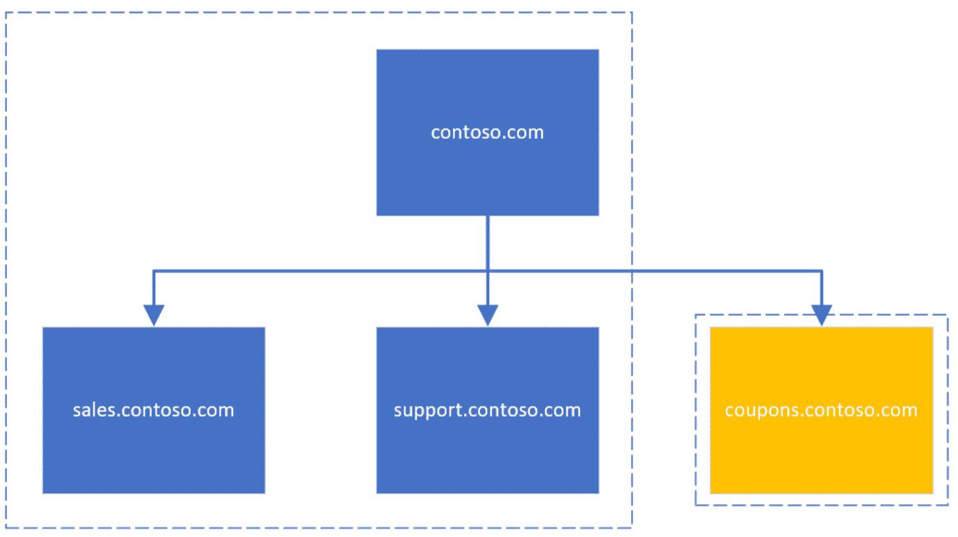 subdomain leasing, source: Bing Blogs