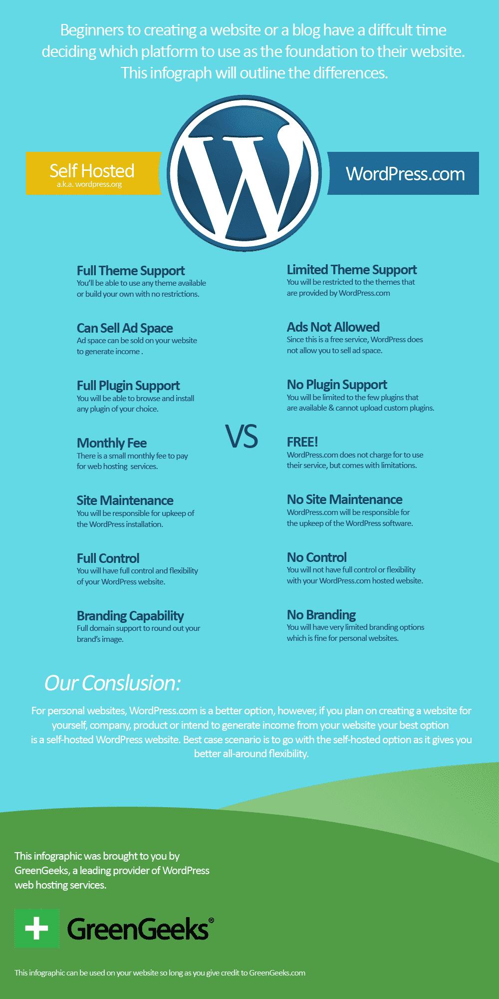 WordPress Free vs Self Hosted