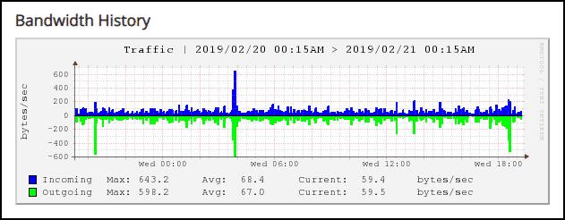 GreenGeeks dashboard VPS bandwidth step 2
