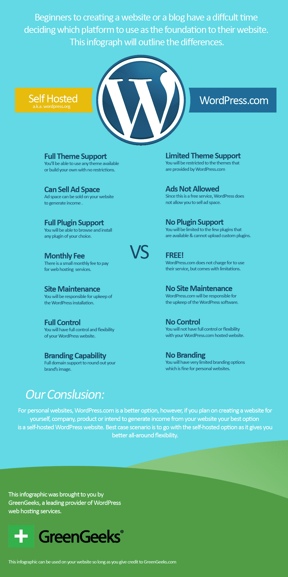 self-hosted WordPress vs WordPress.com Infograph