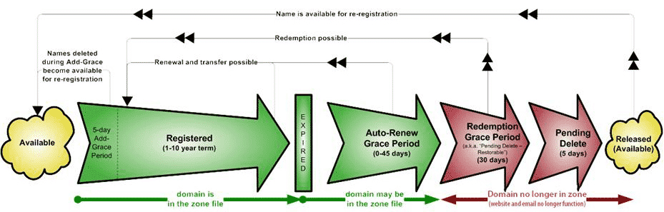 domain name redemption period chart