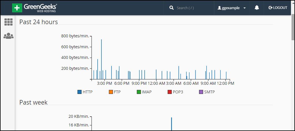 bandwidth line graphs