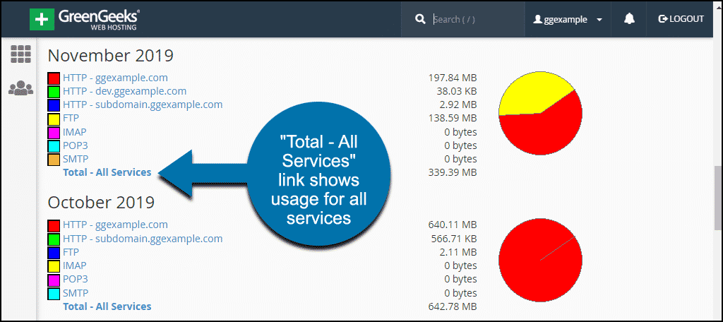 bandwidth totals