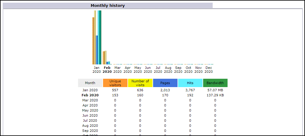 the monthly history section of AWStats