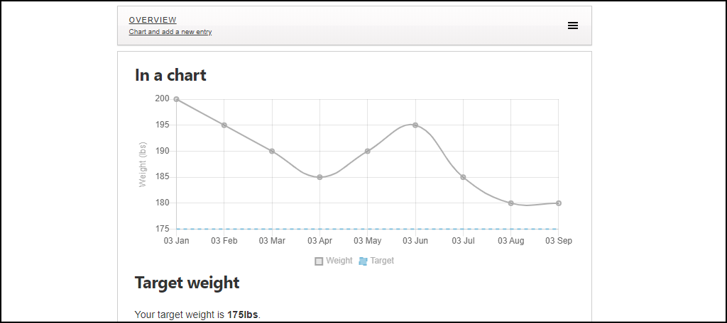 Weight Tracker WordPress plugin graph